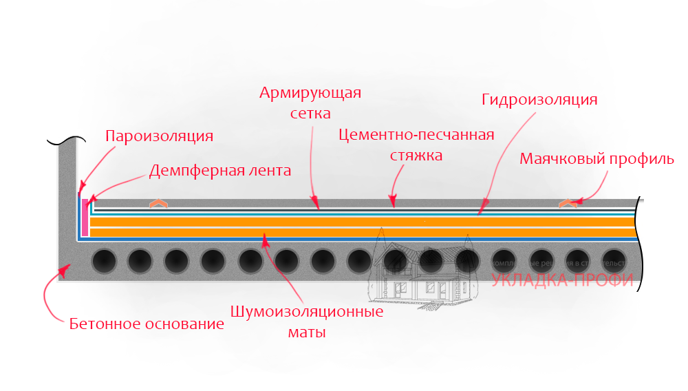 Схема пола укладки шумоизоляция
